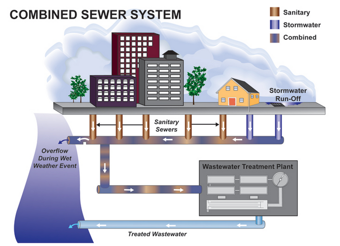 Example of how combined sewer system works in Buffalo. Credit: Buffalo Sewer Authority