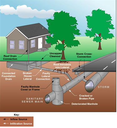 An example of a sanitary sewer system and how it can overflow. Credit: City of Lockport, Cal.