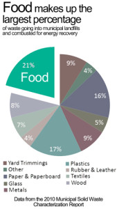 How much waste is food? (Courtesy of EPA)