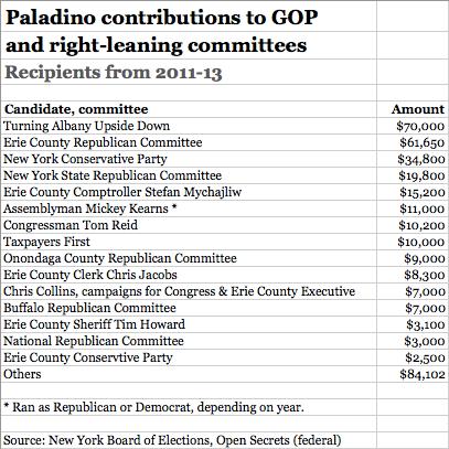 paladino-republicans