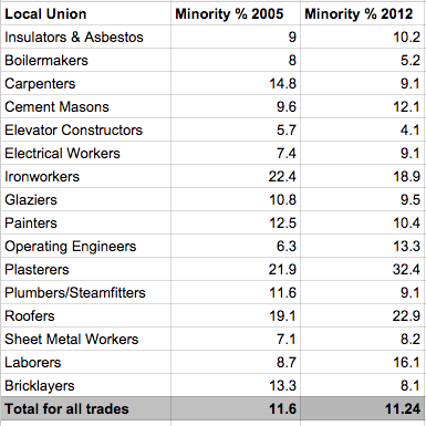Source: LPCiminelli union census; figures are self-reported.