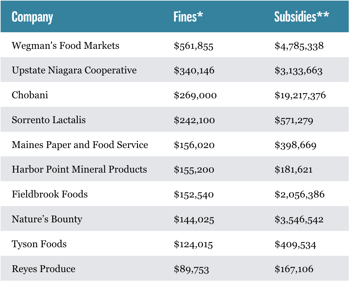 Subsidies provided to regulatory violators