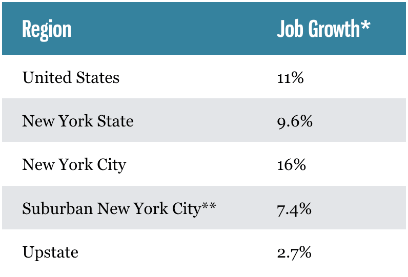 Upstate lagging job growth